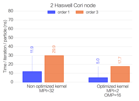 haswell_time_ppart_pit
