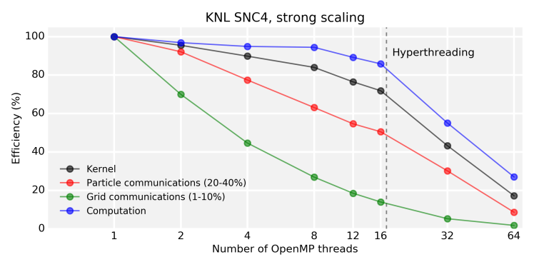 knl_strong_scaling