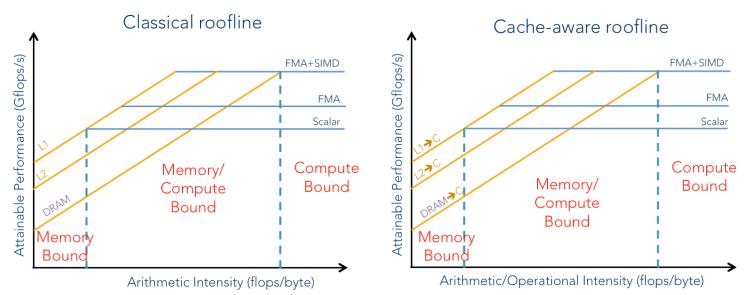 roofline_memory_compute_bound