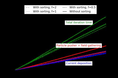 homoplasma_sorting_simutime_tile2_novect