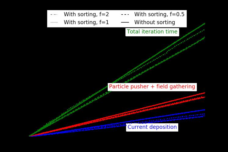 homoplasma_sorting_simutime_tile5_vect