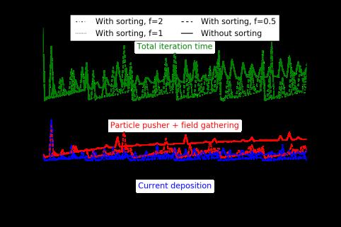 homoplasma_sorting_timestat_tile2_novect.png