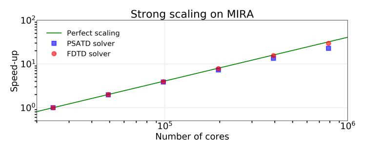 mira_mpi_scaling
