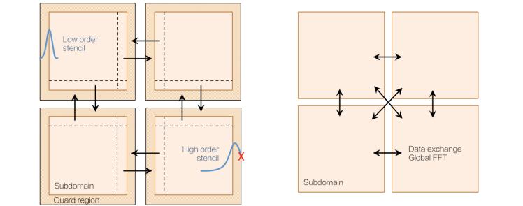 pseudo_spectral_solver