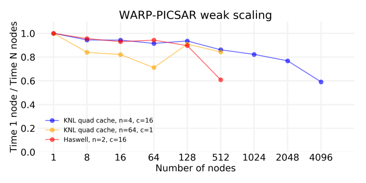 warp_picsar_weak_scaling